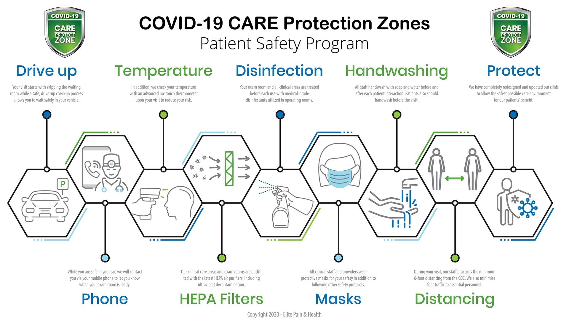 Elite Pain COVID-19 CARE Protection Clinic Zones